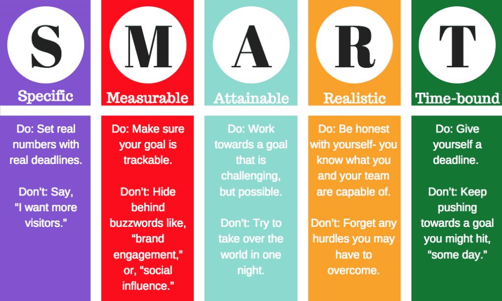 Ilustratīva tabula, kurā paskaidros, kā izmantot SMART metodi mārketinga mērķu sasniegšanai