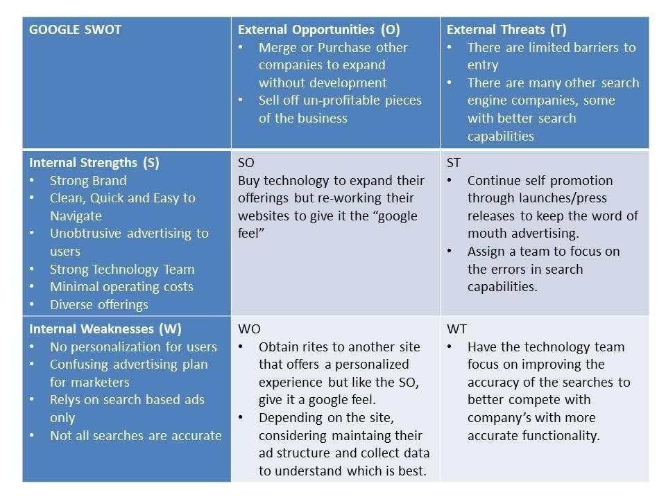 Tabula angļu valodā, kurā atspoguļota SVID analīze zīmolam Google