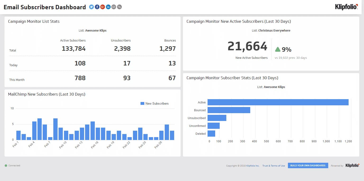 Statistika par mārketinga e-pastu abonētāju skaita izmaiņām pēdējo 30 dienu laikā