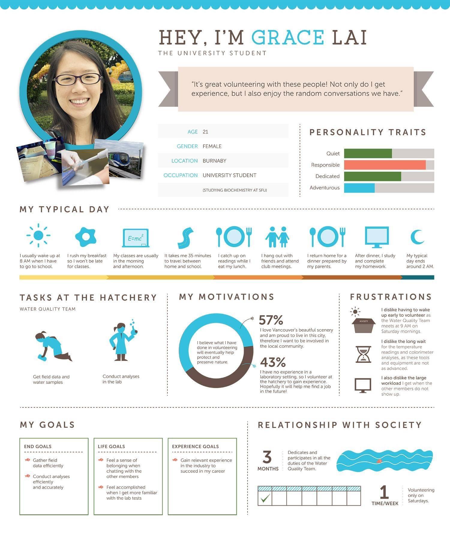 Infografika ar klienta profila piemēru, atspoguļojot demogrāfiskos datus, motivācijas, aizspriedumus un mērķus