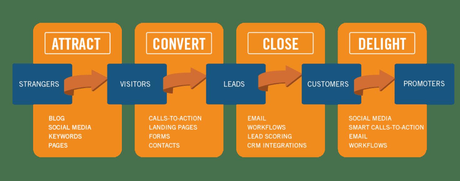 Tabula, kurā soli pa solim parādīta precīza mārketinga stratēģija – instrumenti, ar kuriem interesentu secīgi pārvērš klientā